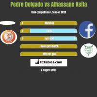 Pedro Delgado vs Alhassane Keita h2h player stats
