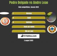 Pedro Delgado vs Andre Leao h2h player stats