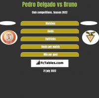 Pedro Delgado vs Bruno h2h player stats