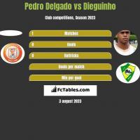 Pedro Delgado vs Dieguinho h2h player stats