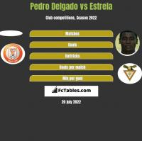 Pedro Delgado vs Estrela h2h player stats
