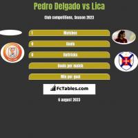 Pedro Delgado vs Lica h2h player stats