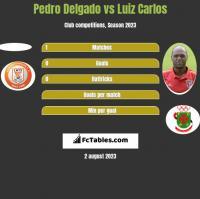 Pedro Delgado vs Luiz Carlos h2h player stats