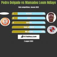 Pedro Delgado vs Mamadou Loum Ndiaye h2h player stats