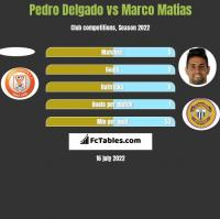 Pedro Delgado vs Marco Matias h2h player stats