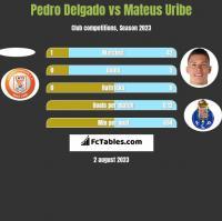 Pedro Delgado vs Mateus Uribe h2h player stats