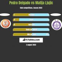 Pedro Delgado vs Matija Ljujic h2h player stats