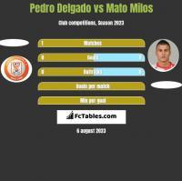 Pedro Delgado vs Mato Milos h2h player stats
