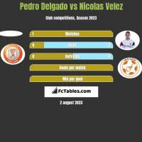 Pedro Delgado vs Nicolas Velez h2h player stats