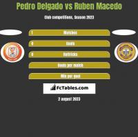 Pedro Delgado vs Ruben Macedo h2h player stats