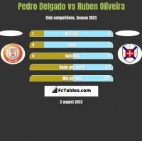 Pedro Delgado vs Ruben Oliveira h2h player stats