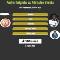 Pedro Delgado vs Silvestre Varela h2h player stats