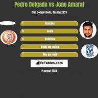 Pedro Delgado vs Joao Amaral h2h player stats