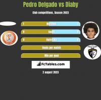 Pedro Delgado vs Diaby h2h player stats