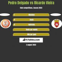 Pedro Delgado vs Ricardo Vieira h2h player stats