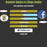 Branimir Kalaica vs Diogo Coelho h2h player stats