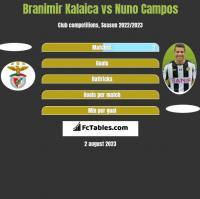 Branimir Kalaica vs Nuno Campos h2h player stats