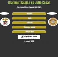 Branimir Kalaica vs Julio Cesar h2h player stats