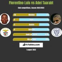 Florentino Luis vs Adel Taarabt h2h player stats