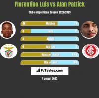 Florentino Luis vs Alan Patrick h2h player stats