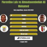 Florentino Luis vs Almoatasembellah Ali Mohamed h2h player stats