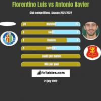 Florentino Luis vs Antonio Xavier h2h player stats