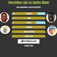 Florentino Luis vs Carlos Mane h2h player stats
