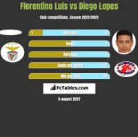 Florentino Luis vs Diego Lopes h2h player stats