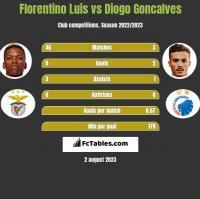 Florentino Luis vs Diogo Goncalves h2h player stats