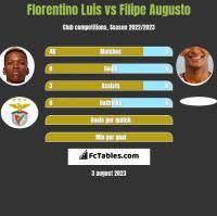 Florentino Luis vs Filipe Augusto h2h player stats