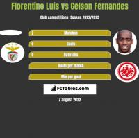 Florentino Luis vs Gelson Fernandes h2h player stats
