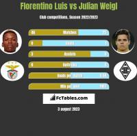 Florentino Luis vs Julian Weigl h2h player stats