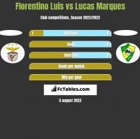 Florentino Luis vs Lucas Marques h2h player stats