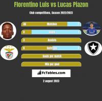 Florentino Luis vs Lucas Piazon h2h player stats