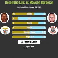 Florentino Luis vs Maycon Barberan h2h player stats