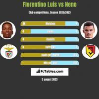 Florentino Luis vs Nene h2h player stats