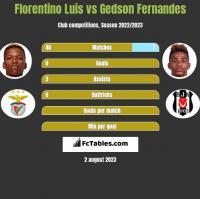 Florentino Luis vs Gedson Fernandes h2h player stats