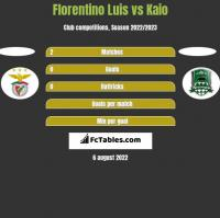 Florentino Luis vs Kaio h2h player stats