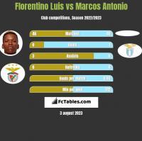 Florentino Luis vs Marcos Antonio h2h player stats