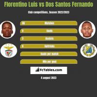 Florentino Luis vs Dos Santos Fernando h2h player stats