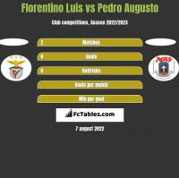 Florentino Luis vs Pedro Augusto h2h player stats