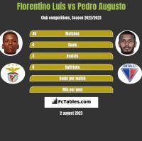 Florentino Luis vs Pedro Augusto h2h player stats