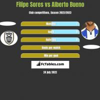 Filipe Sores vs Alberto Bueno h2h player stats