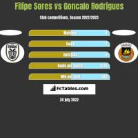 Filipe Sores vs Goncalo Rodrigues h2h player stats