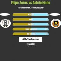 Filipe Sores vs Gabrielzinho h2h player stats