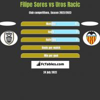 Filipe Sores vs Uros Racic h2h player stats