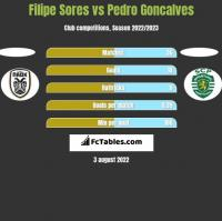Filipe Sores vs Pedro Goncalves h2h player stats