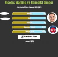 Nicolas Wahling vs Benedikt Gimber h2h player stats