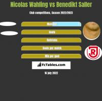 Nicolas Wahling vs Benedikt Saller h2h player stats