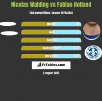 Nicolas Wahling vs Fabian Holland h2h player stats